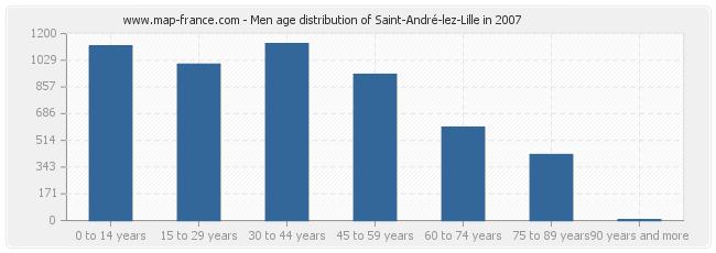 Men age distribution of Saint-André-lez-Lille in 2007
