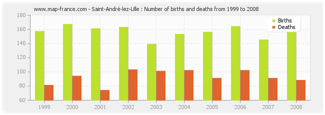 Saint-André-lez-Lille : Number of births and deaths from 1999 to 2008