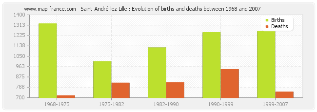 Saint-André-lez-Lille : Evolution of births and deaths between 1968 and 2007