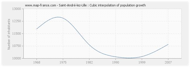 Saint-André-lez-Lille : Cubic interpolation of population growth