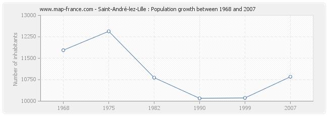 Population Saint-André-lez-Lille