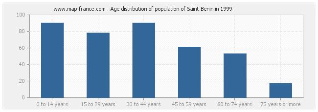 Age distribution of population of Saint-Benin in 1999
