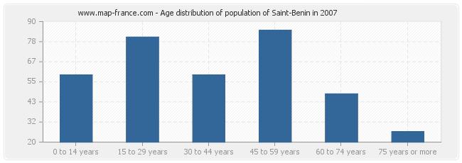 Age distribution of population of Saint-Benin in 2007