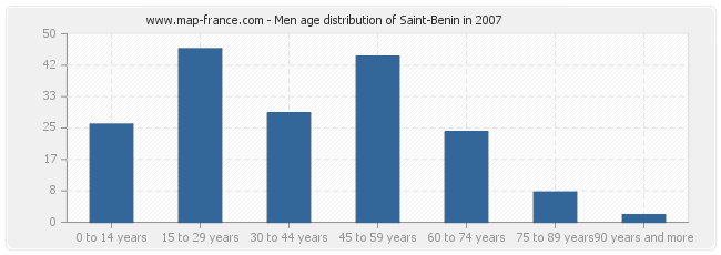 Men age distribution of Saint-Benin in 2007