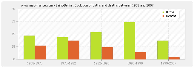 Saint-Benin : Evolution of births and deaths between 1968 and 2007