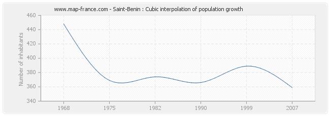 Saint-Benin : Cubic interpolation of population growth