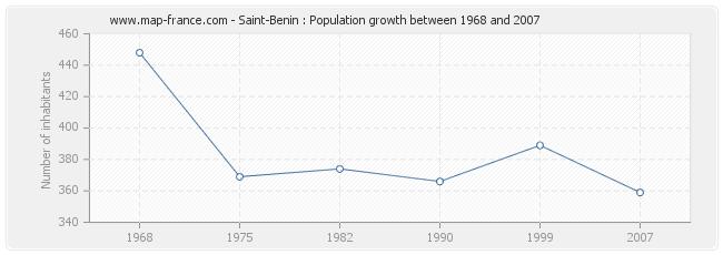 Population Saint-Benin