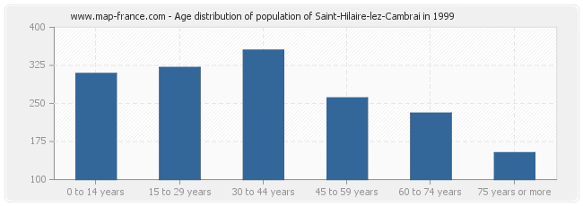 Age distribution of population of Saint-Hilaire-lez-Cambrai in 1999
