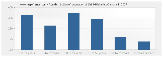 Age distribution of population of Saint-Hilaire-lez-Cambrai in 2007
