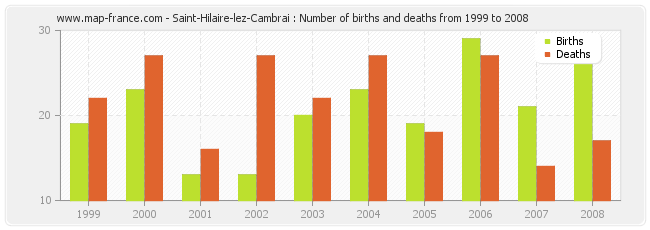 Saint-Hilaire-lez-Cambrai : Number of births and deaths from 1999 to 2008