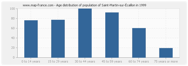 Age distribution of population of Saint-Martin-sur-Écaillon in 1999