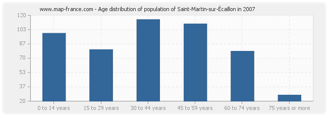 Age distribution of population of Saint-Martin-sur-Écaillon in 2007