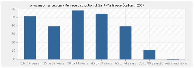 Men age distribution of Saint-Martin-sur-Écaillon in 2007