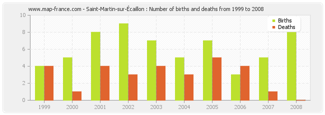Saint-Martin-sur-Écaillon : Number of births and deaths from 1999 to 2008