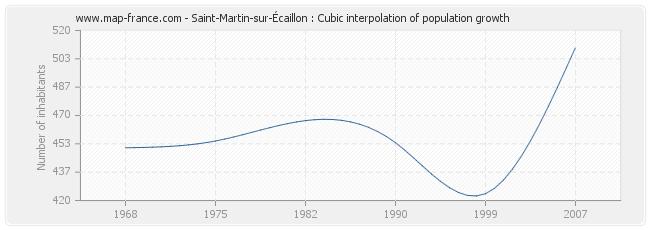 Saint-Martin-sur-Écaillon : Cubic interpolation of population growth