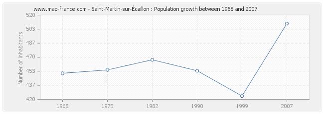 Population Saint-Martin-sur-Écaillon