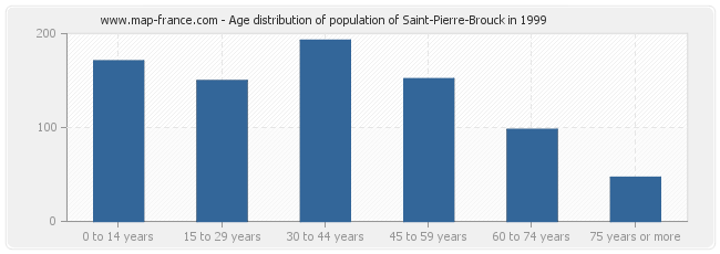 Age distribution of population of Saint-Pierre-Brouck in 1999