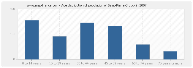 Age distribution of population of Saint-Pierre-Brouck in 2007