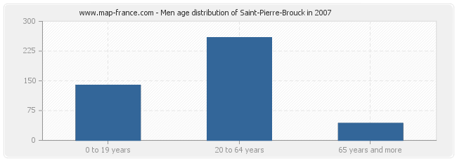 Men age distribution of Saint-Pierre-Brouck in 2007