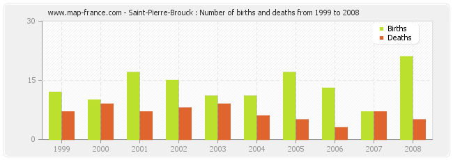 Saint-Pierre-Brouck : Number of births and deaths from 1999 to 2008