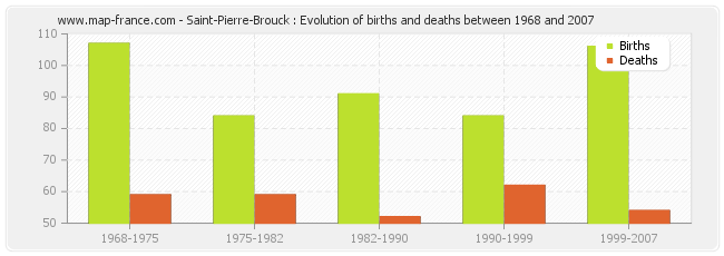 Saint-Pierre-Brouck : Evolution of births and deaths between 1968 and 2007