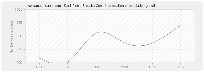 Saint-Pierre-Brouck : Cubic interpolation of population growth