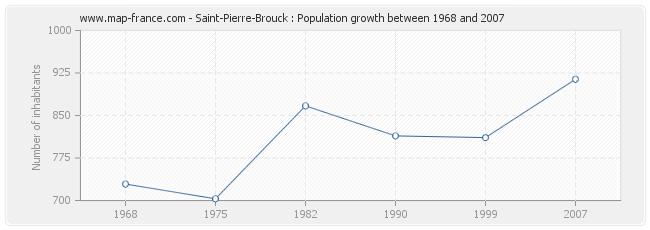 Population Saint-Pierre-Brouck