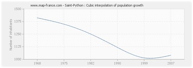 Saint-Python : Cubic interpolation of population growth