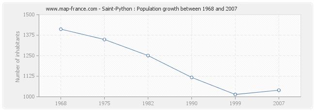 Population Saint-Python