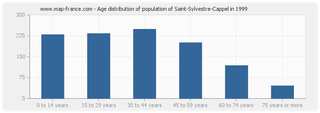 Age distribution of population of Saint-Sylvestre-Cappel in 1999