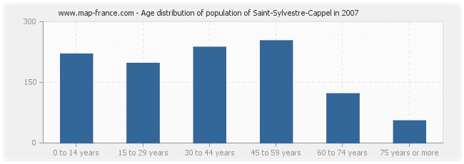 Age distribution of population of Saint-Sylvestre-Cappel in 2007