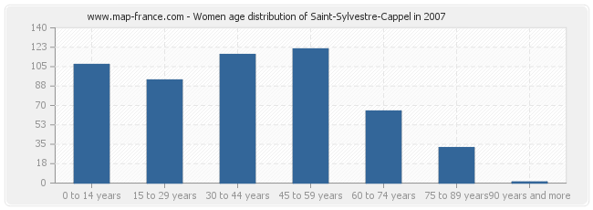 Women age distribution of Saint-Sylvestre-Cappel in 2007