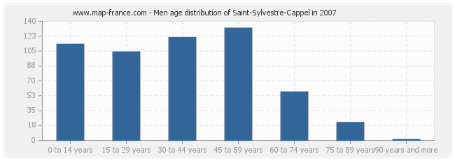 Men age distribution of Saint-Sylvestre-Cappel in 2007