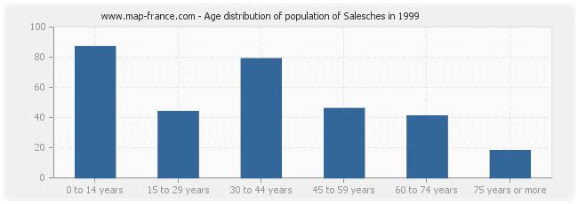 Age distribution of population of Salesches in 1999