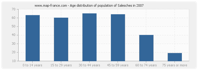 Age distribution of population of Salesches in 2007