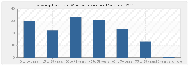 Women age distribution of Salesches in 2007