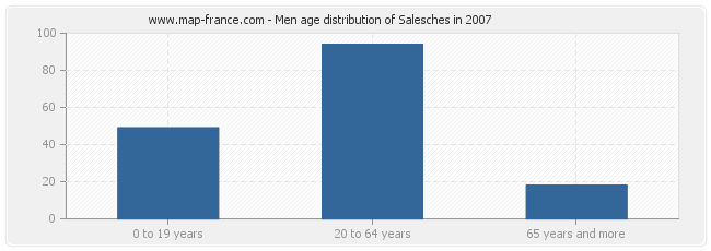 Men age distribution of Salesches in 2007