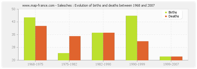 Salesches : Evolution of births and deaths between 1968 and 2007