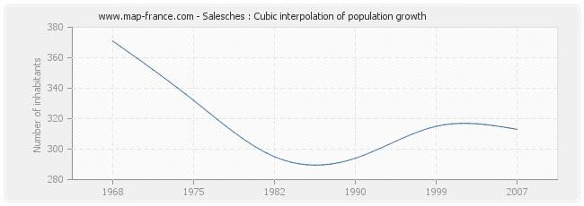 Salesches : Cubic interpolation of population growth