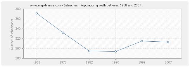 Population Salesches