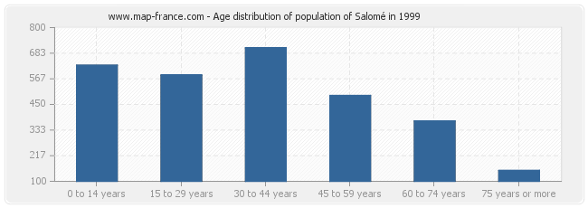 Age distribution of population of Salomé in 1999