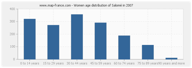 Women age distribution of Salomé in 2007