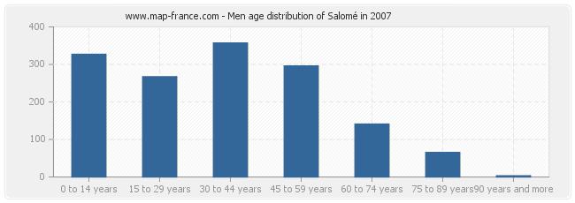 Men age distribution of Salomé in 2007