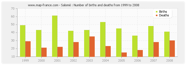 Salomé : Number of births and deaths from 1999 to 2008