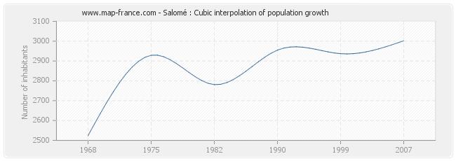 Salomé : Cubic interpolation of population growth