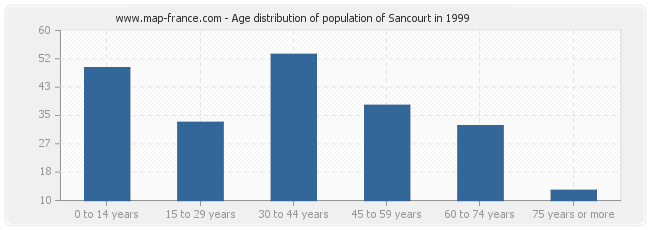 Age distribution of population of Sancourt in 1999