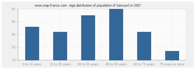 Age distribution of population of Sancourt in 2007