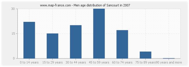 Men age distribution of Sancourt in 2007