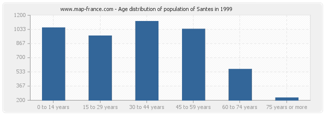 Age distribution of population of Santes in 1999