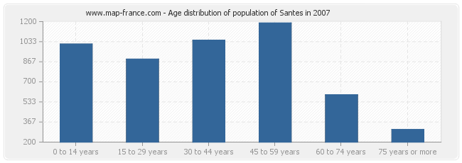 Age distribution of population of Santes in 2007